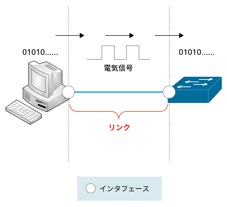 Cisco機器のインタフェース~通信方式とセットで整理しよう (1/4):IT ...