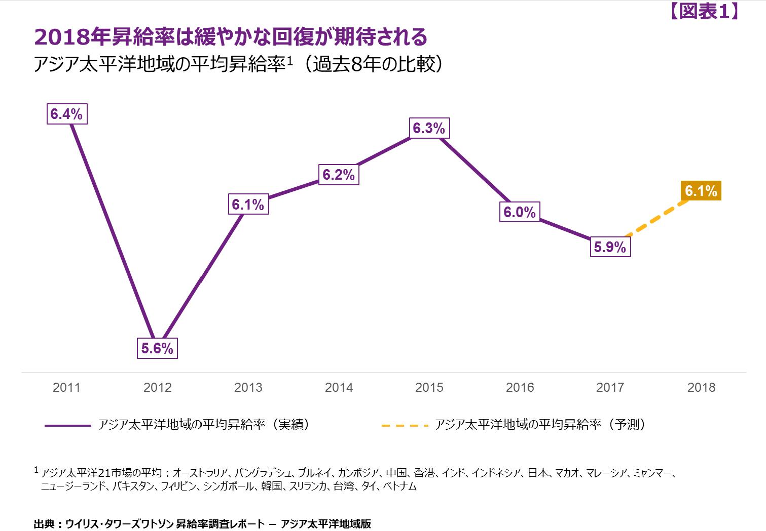 アジア太平洋地域の昇給率は、インド・中国・ベトナムが高く、日本も ...